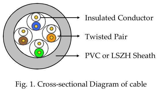 Cáp Mạng LS CAT5E U/UTP 4Pair 25AWG CM - Blue ( UTP-E-C5G-E1VL-M 0.5X004P/BL )
